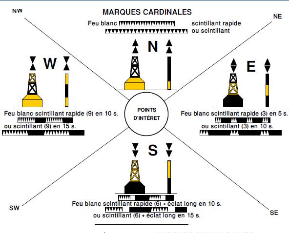 marques cardinales